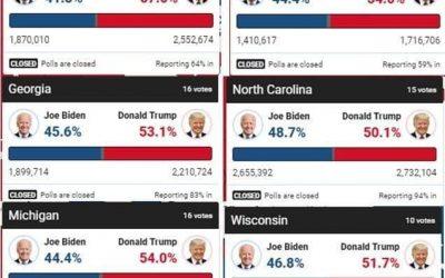 Immer mehr kommt zum Vorschein bei den USA Wahlen